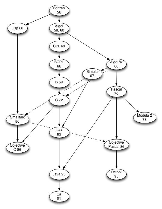 C Style Languages C Objective C Java C